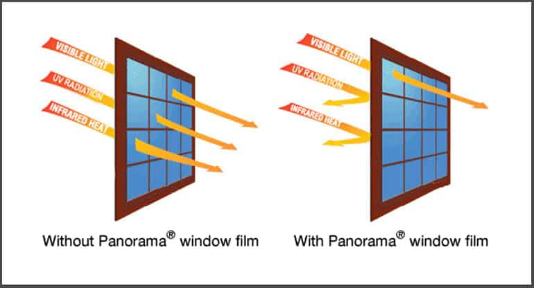 Cooling Benefits of Window Tinting